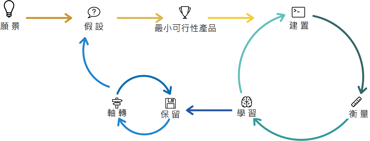 lean startup approach process