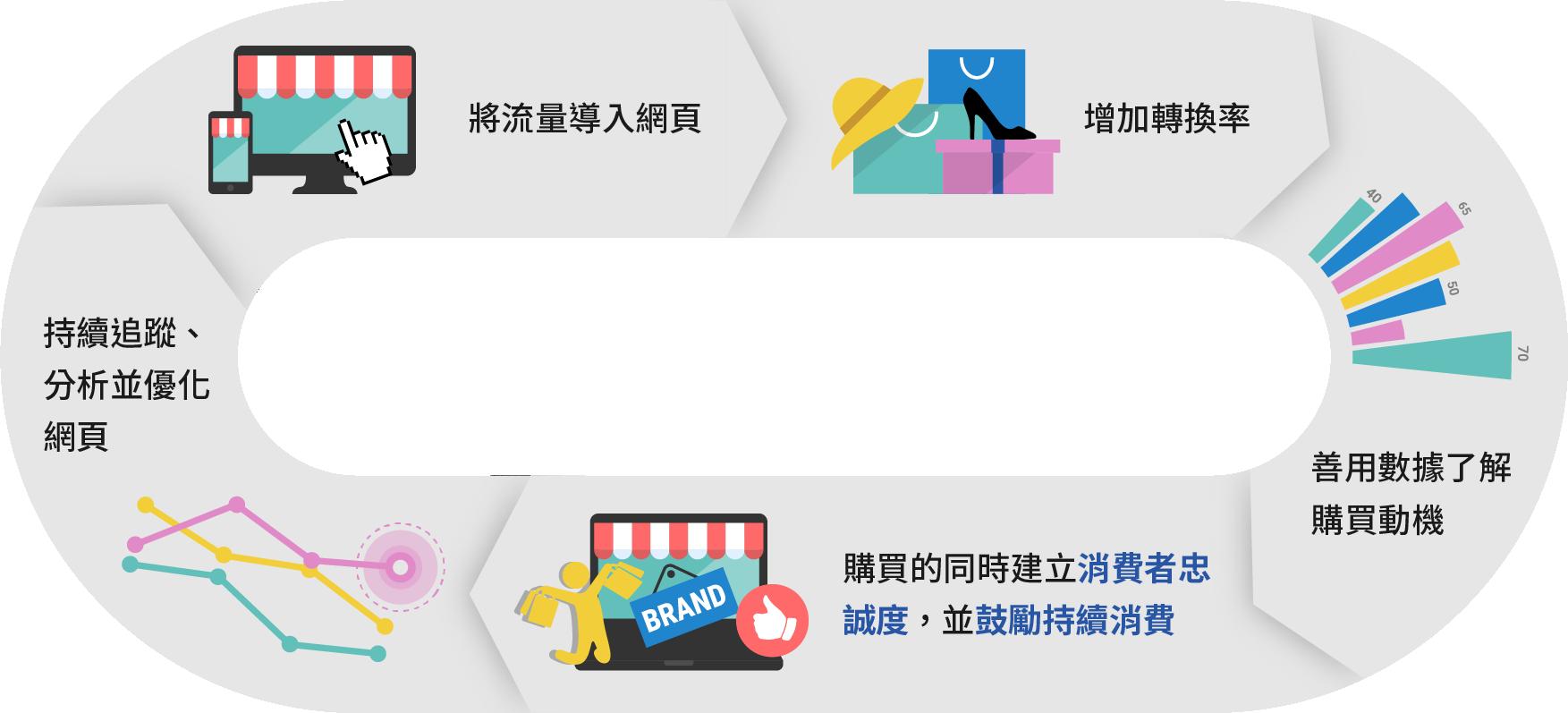 eCommerce circle
